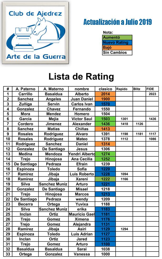 Raiting Jugadores Club Ajedrez Arte de la Guerra Querétaro Julio 2019